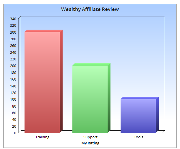 wealthy-affiliate-rating-chart